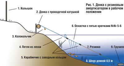 схема резинки для рыбалки
